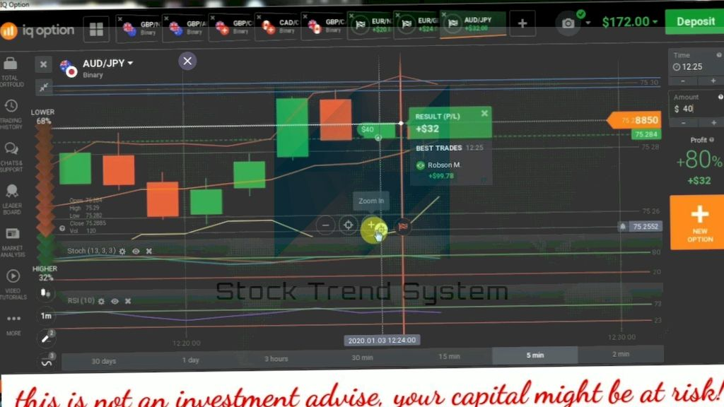 Huntraders | Stock, Option & Forex Education for Beginners!