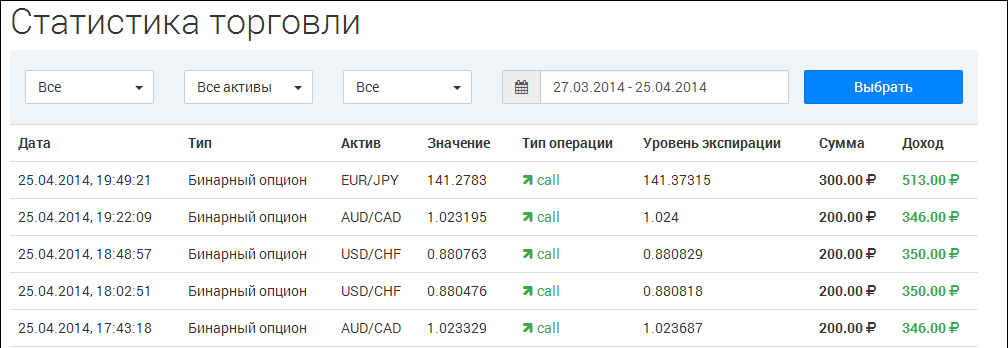 Binary Options - egy stabil jövedelem online