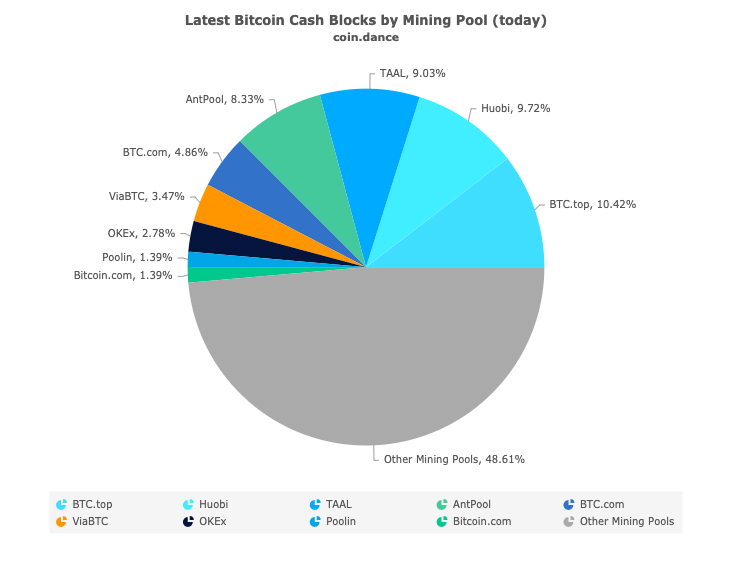 bitcoin cash pool)