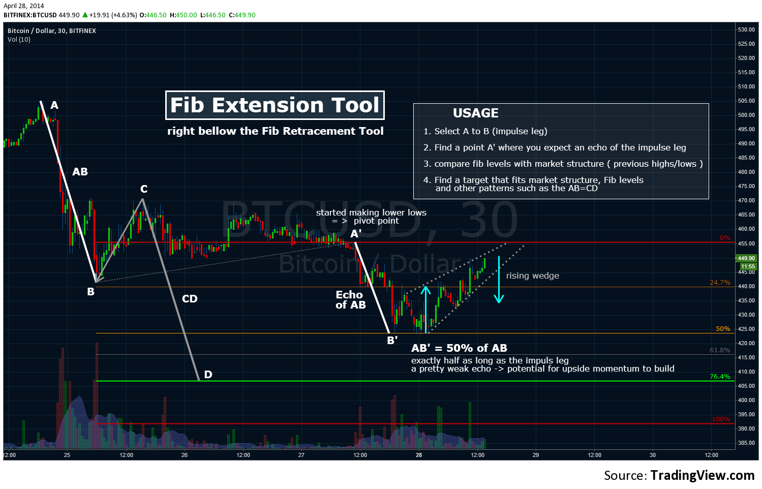 tradingview diagramok)